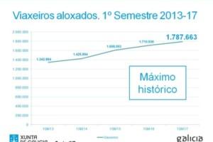 Galicia marca un nuevo récord histórico de turistas